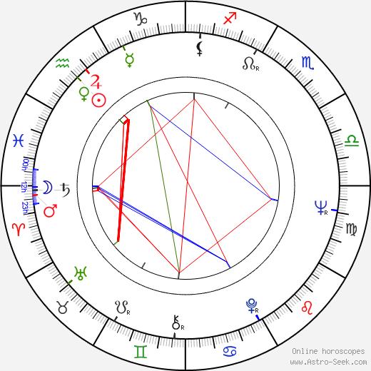 Zygmunt Malanowicz birth chart, Zygmunt Malanowicz astro natal horoscope, astrology