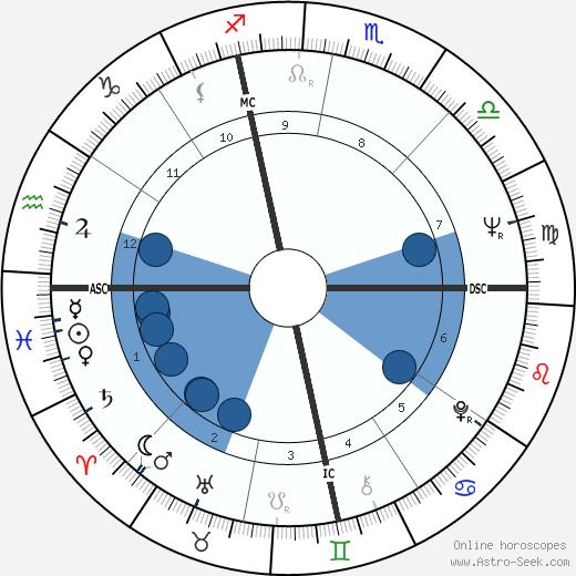 Anthony Aveni wikipedia, horoscope, astrology, instagram