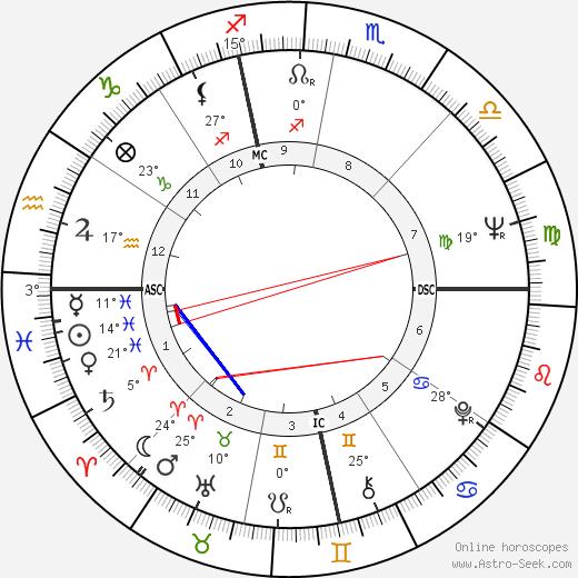 Anthony Aveni birth chart, biography, wikipedia 2019, 2020