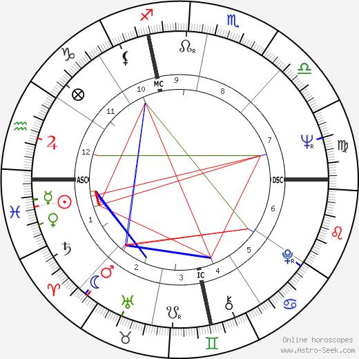 Anthony Aveni день рождения гороскоп, Anthony Aveni Натальная карта онлайн