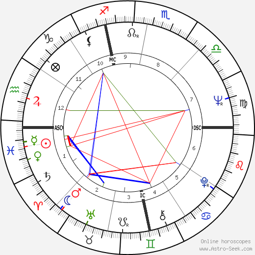 Anthony Aveni birth chart, Anthony Aveni astro natal horoscope, astrology