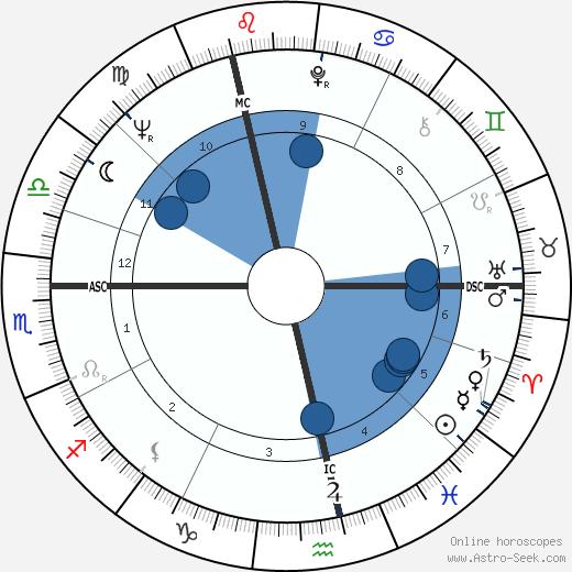 Anthony Leggett wikipedia, horoscope, astrology, instagram