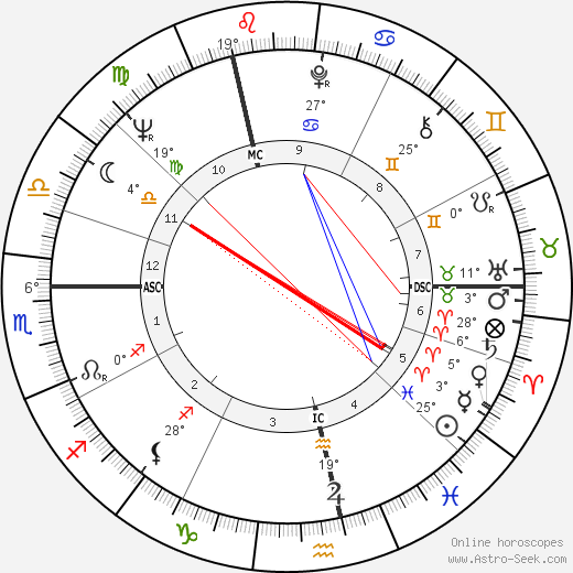 Anthony Leggett birth chart, biography, wikipedia 2020, 2021