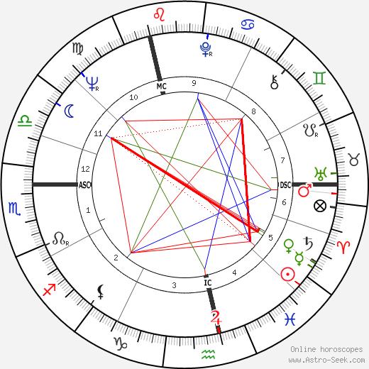 Anthony Leggett birth chart, Anthony Leggett astro natal horoscope, astrology