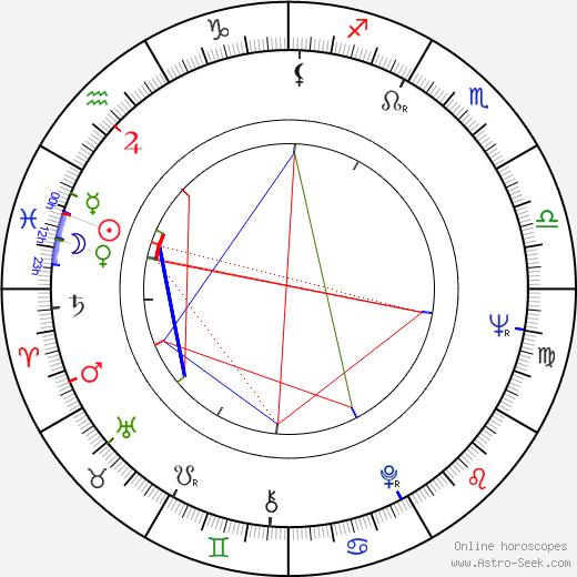 Arne Glimcher birth chart, Arne Glimcher astro natal horoscope, astrology