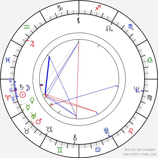 Arthur B. Rubinstein astro natal birth chart, Arthur B. Rubinstein horoscope, astrology