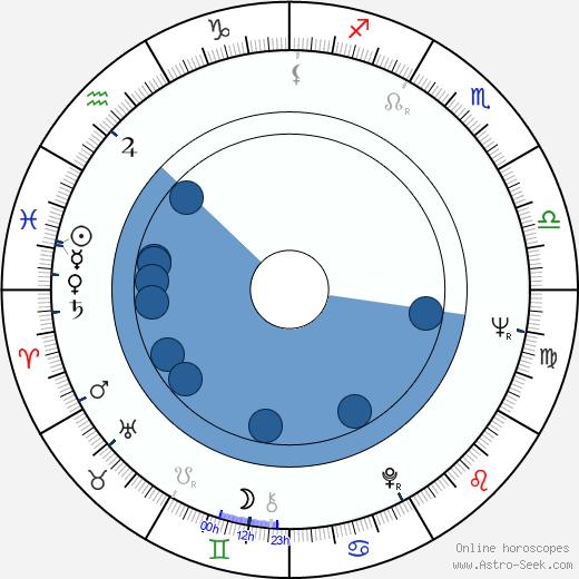 Barbro Svensson wikipedia, horoscope, astrology, instagram