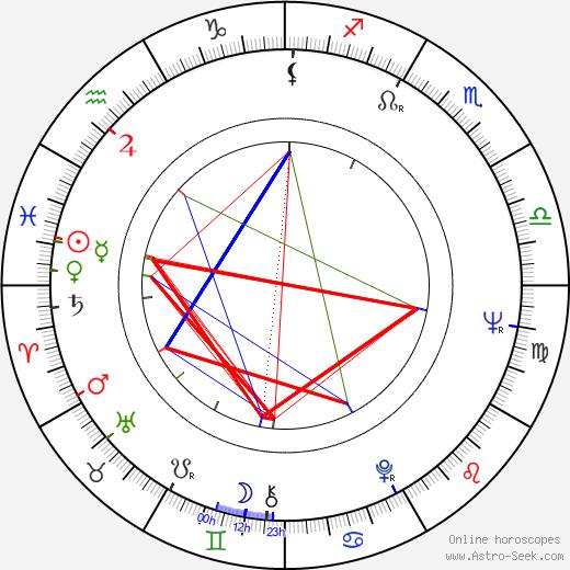 Barbro Svensson astro natal birth chart, Barbro Svensson horoscope, astrology
