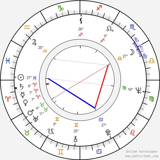 Carl Gottlieb birth chart, biography, wikipedia 2019, 2020