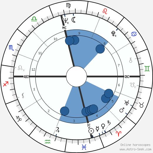 Charles Lloyd wikipedia, horoscope, astrology, instagram