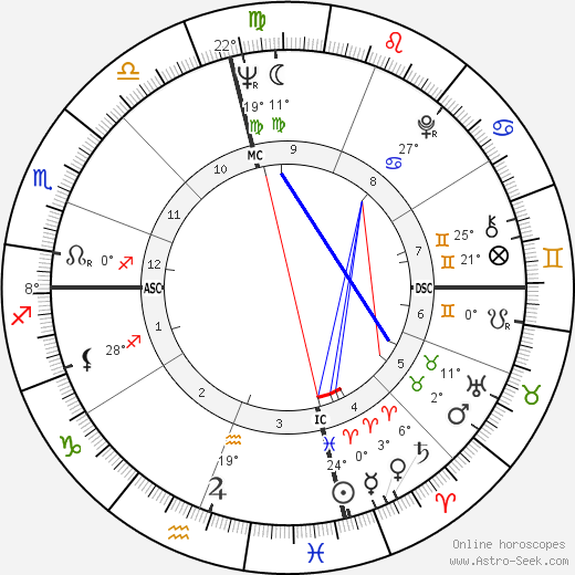 Charles Lloyd birth chart, biography, wikipedia 2018, 2019