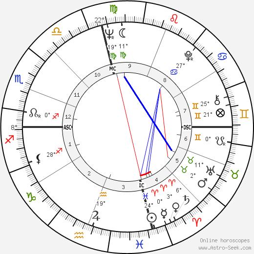 Charles Lloyd birth chart, biography, wikipedia 2020, 2021