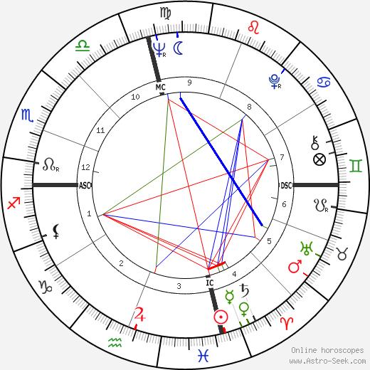 Charles Lloyd birth chart, Charles Lloyd astro natal horoscope, astrology