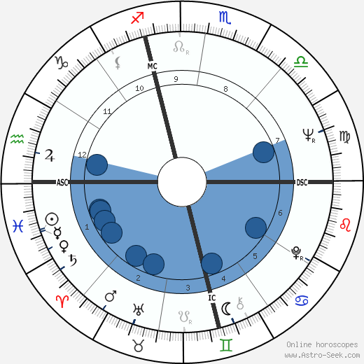 Charles Siebert wikipedia, horoscope, astrology, instagram