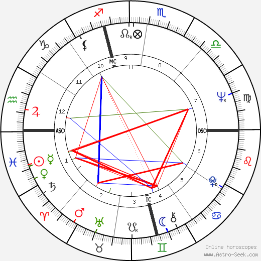 Charles Siebert tema natale, oroscopo, Charles Siebert oroscopi gratuiti, astrologia