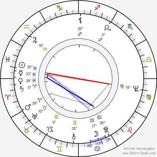 Christian Wolff birth chart, biography, wikipedia 2019, 2020