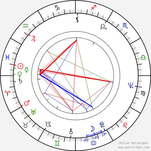 Christian Wolff astro natal birth chart, Christian Wolff horoscope, astrology