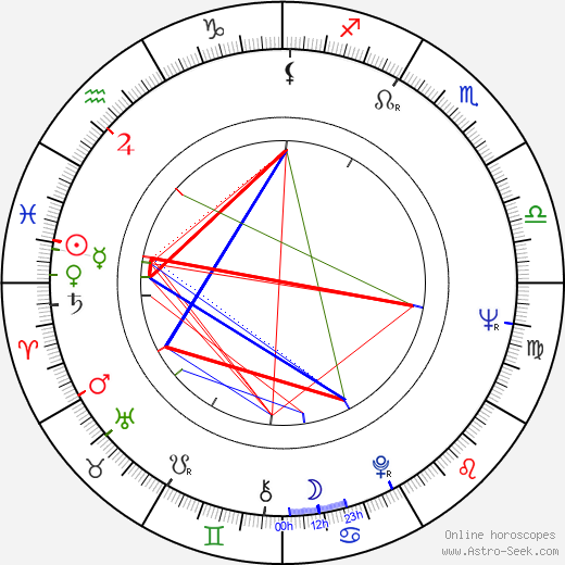David Bachman birth chart, David Bachman astro natal horoscope, astrology