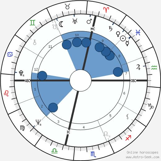 David Baltimore wikipedia, horoscope, astrology, instagram