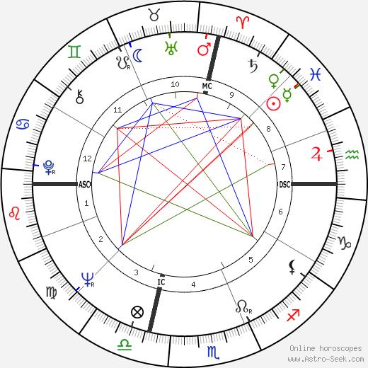 David Baltimore tema natale, oroscopo, David Baltimore oroscopi gratuiti, astrologia