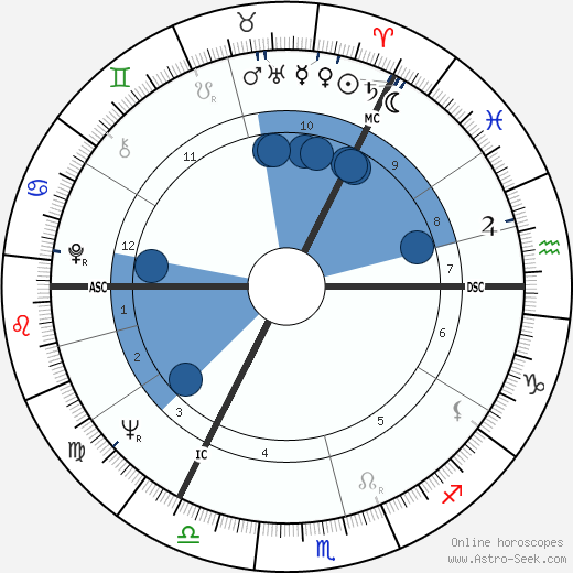 David Steel horoscope, astrology, sign, zodiac, date of birth, instagram