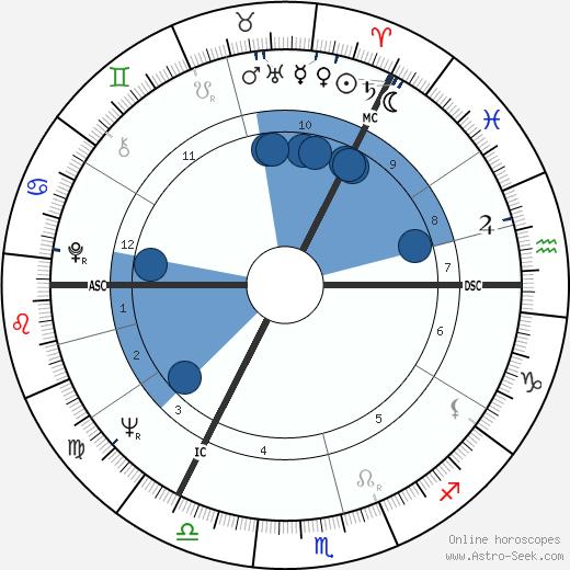 David Steel wikipedia, horoscope, astrology, instagram