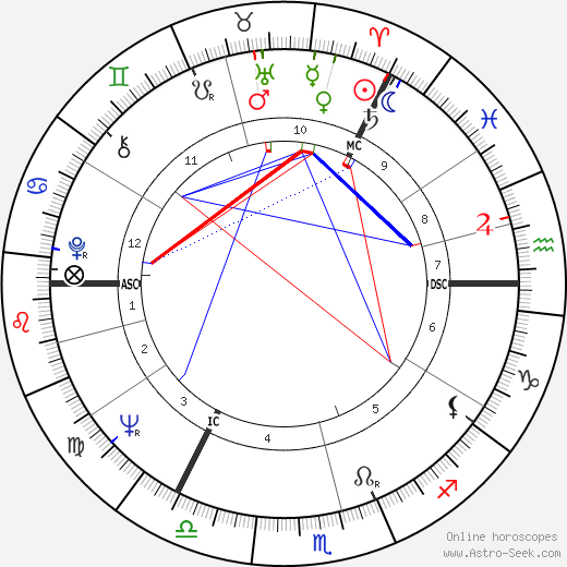 David Steel astro natal birth chart, David Steel horoscope, astrology