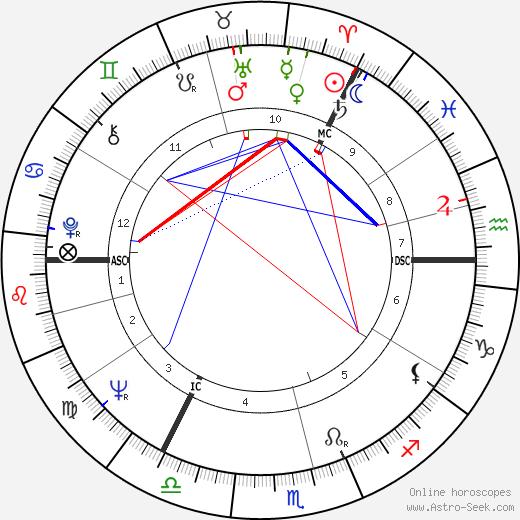 David Steel tema natale, oroscopo, David Steel oroscopi gratuiti, astrologia
