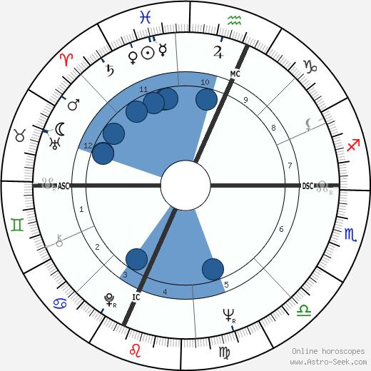 Edward Morgan wikipedia, horoscope, astrology, instagram