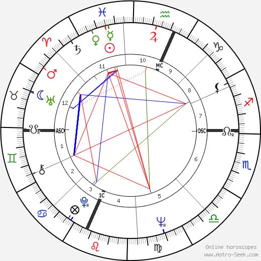 Edward Morgan день рождения гороскоп, Edward Morgan Натальная карта онлайн