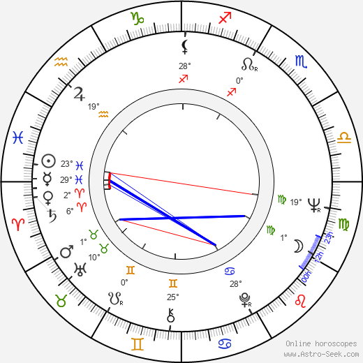 Eleanor Bron birth chart, biography, wikipedia 2019, 2020