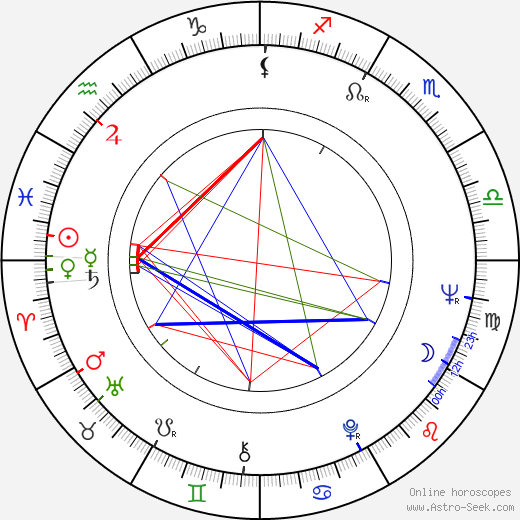 Eleanor Bron birth chart, Eleanor Bron astro natal horoscope, astrology