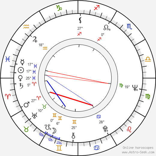 George Innes birth chart, biography, wikipedia 2019, 2020
