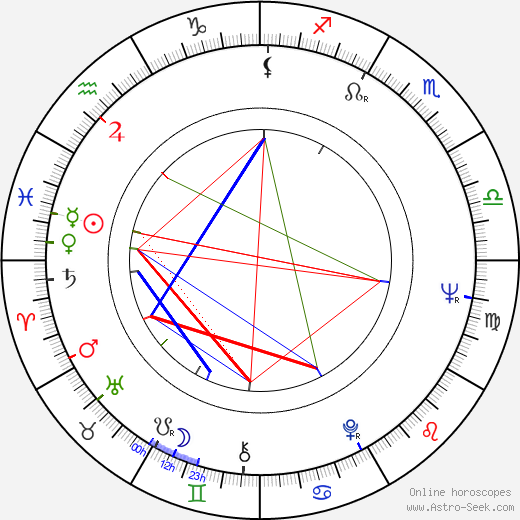 George Innes astro natal birth chart, George Innes horoscope, astrology