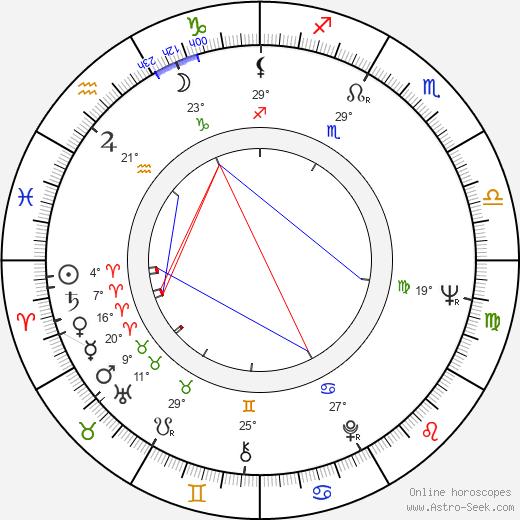 Hoyt Axton birth chart, biography, wikipedia 2019, 2020