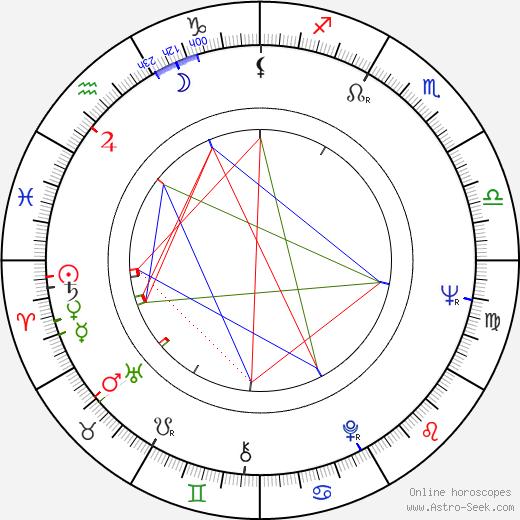 Hoyt Axton birth chart, Hoyt Axton astro natal horoscope, astrology