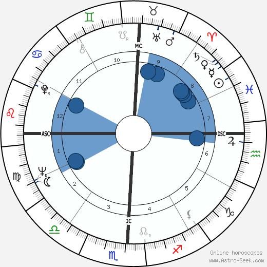 James Fred Hofeinz wikipedia, horoscope, astrology, instagram