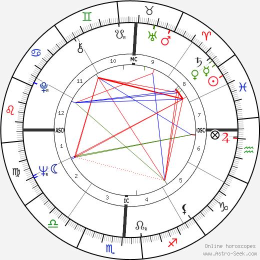 James Fred Hofeinz день рождения гороскоп, James Fred Hofeinz Натальная карта онлайн