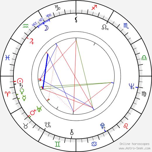 Jana Hlaváčová astro natal birth chart, Jana Hlaváčová horoscope, astrology