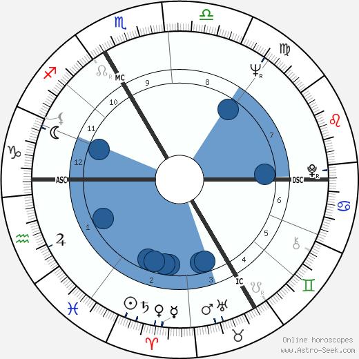 Jean-Pierre Coffe wikipedia, horoscope, astrology, instagram