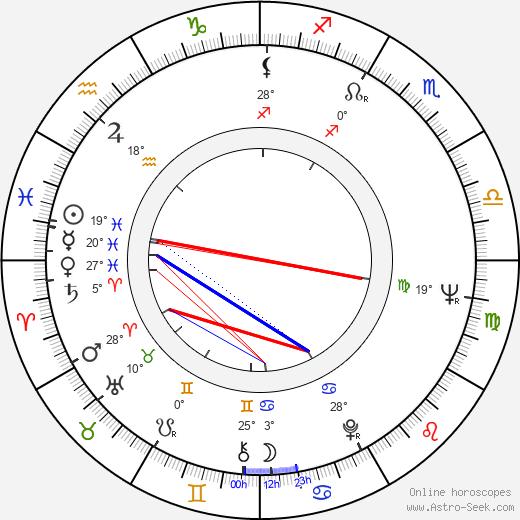 Leena Takala birth chart, biography, wikipedia 2019, 2020