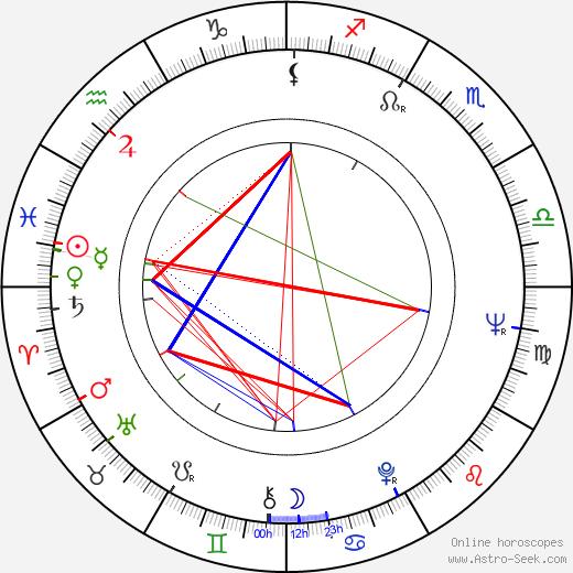 Leena Takala birth chart, Leena Takala astro natal horoscope, astrology