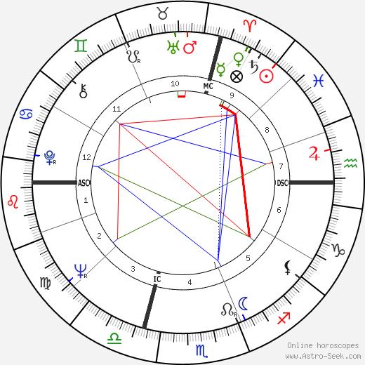 Luigi Tenco birth chart, Luigi Tenco astro natal horoscope, astrology