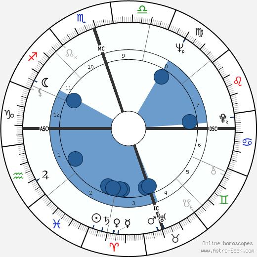 Maynard Jackson wikipedia, horoscope, astrology, instagram