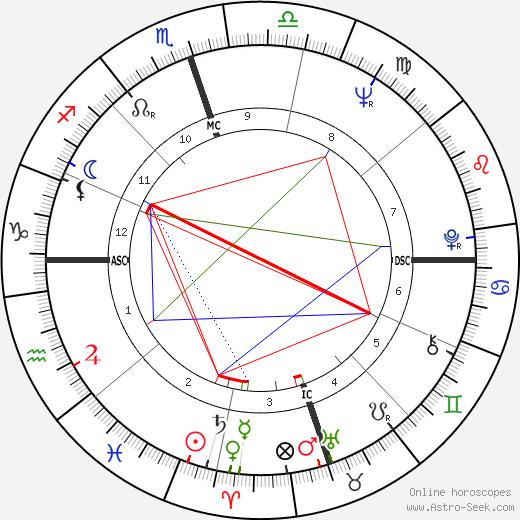 Maynard Jackson tema natale, oroscopo, Maynard Jackson oroscopi gratuiti, astrologia