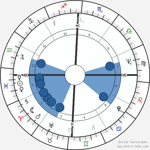 Mike Walsh wikipedia, horoscope, astrology, instagram