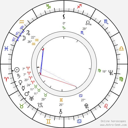 Mu Chu birth chart, biography, wikipedia 2019, 2020