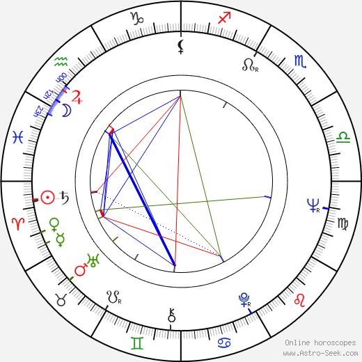 Mu Chu astro natal birth chart, Mu Chu horoscope, astrology