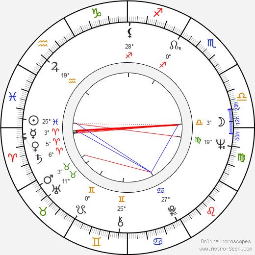 Nancy Fish birth chart, biography, wikipedia 2020, 2021