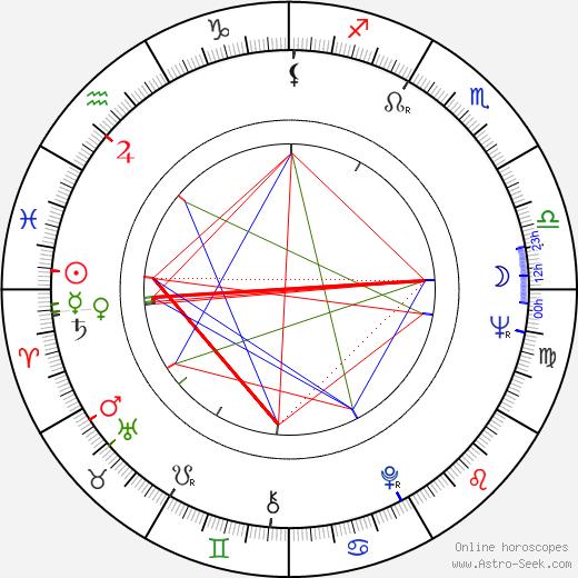 Nancy Fish birth chart, Nancy Fish astro natal horoscope, astrology